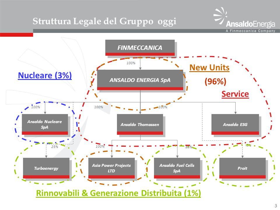 3 100% Struttura Legale del Gruppo oggi 100% 88% FINMECCANICA 100% ANSALDO ENERGIA SpA Ansaldo Nucleare SpA Ansaldo Thomassen Ansaldo ESG Ansaldo Fuel
