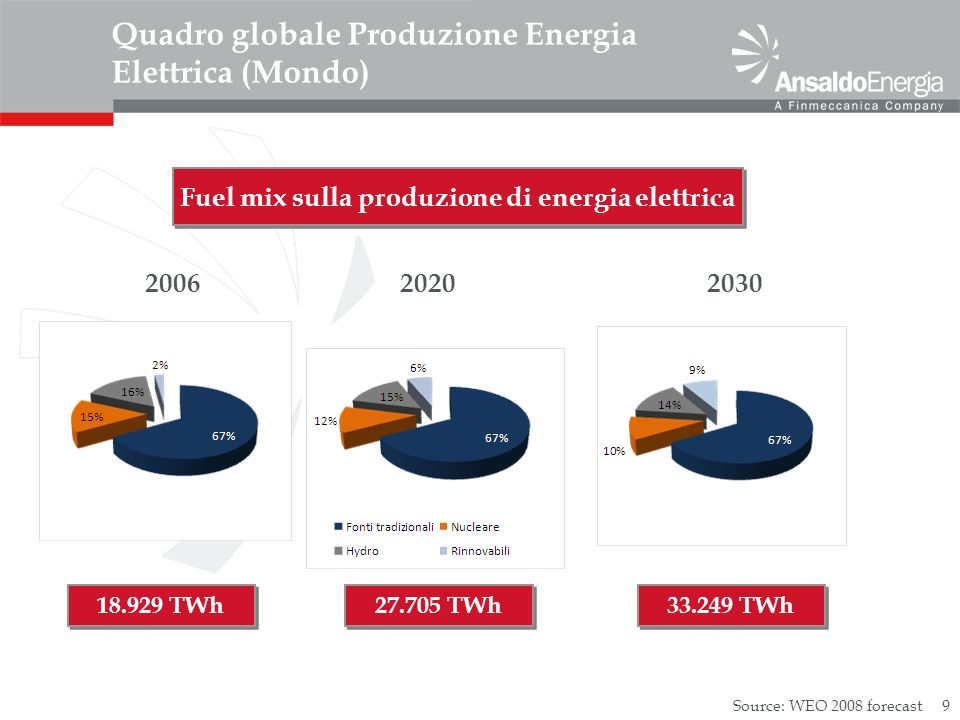 9 Quadro globale Produzione Energia Elettrica (Mondo) Fuel mix sulla produzione di energia elettrica Source: WEO 2008 forecast 202020062030 18.929 TWh