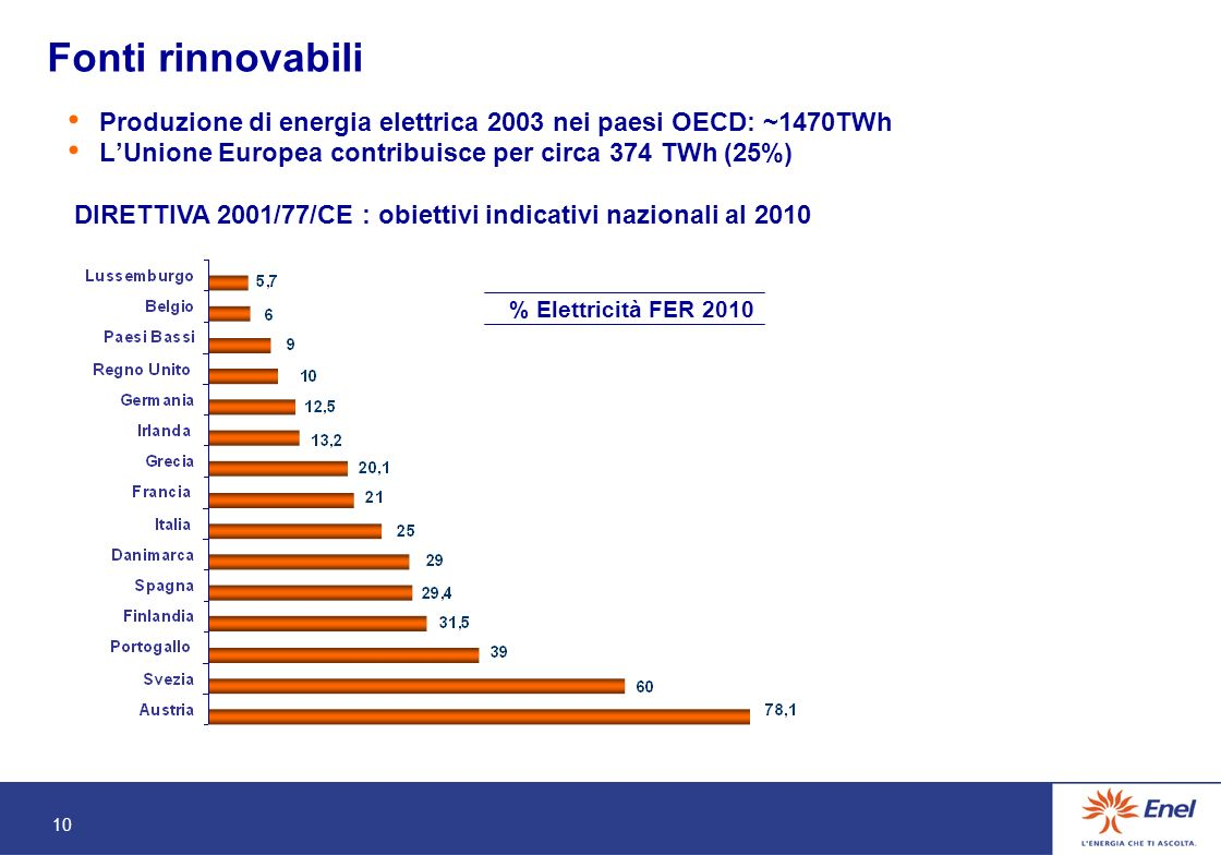 10 Fonti rinnovabili % Elettricità FER 2010 DIRETTIVA 2001/77/CE : obiettivi indicativi nazionali al 2010 Produzione di energia elettrica 2003 nei paesi OECD: ~1470TWh LUnione Europea contribuisce per circa 374 TWh (25%)