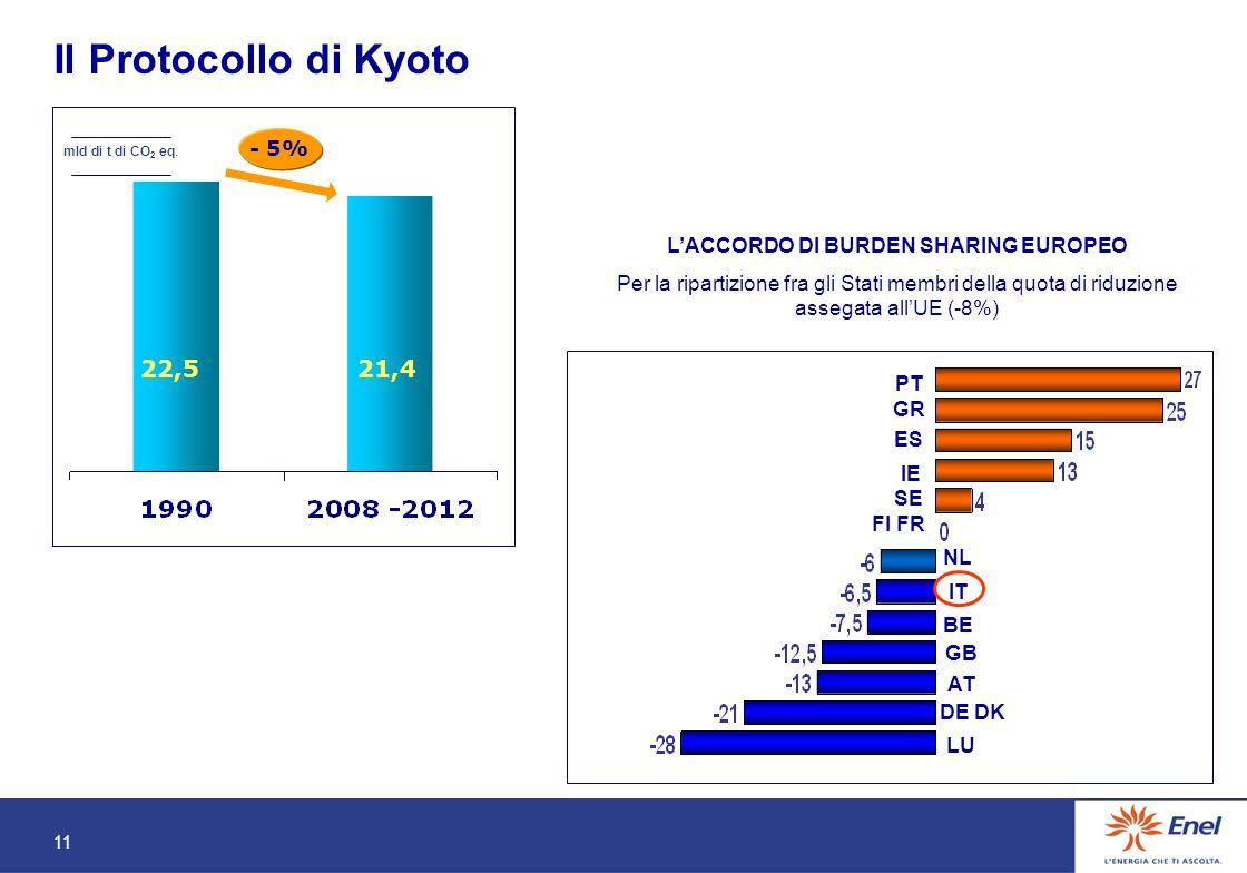 11 Il Protocollo di Kyoto - 5% 22,521,4 mld di t di CO 2 eq.