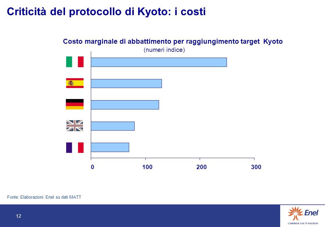 12 0100200300 Criticità del protocollo di Kyoto : i costi Fonte: ElaborazioniEnelsu dati MATT Costo marginale di abbattimento per raggiungimento targetKyoto (numeri indice) 12
