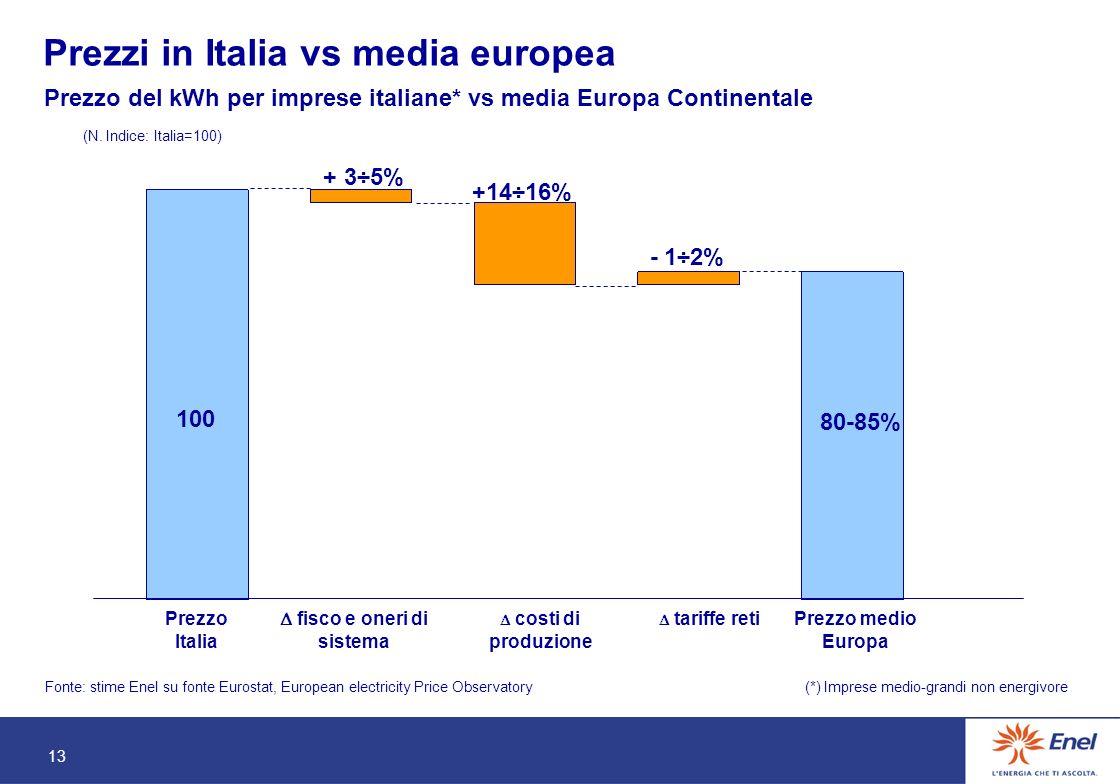 13 Prezzo del kWh per imprese italiane* vs media Europa Continentale (N.