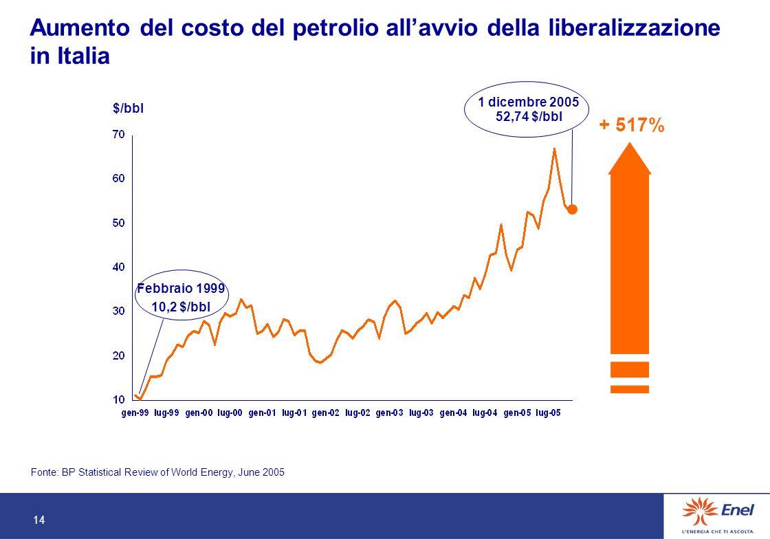 14 1 dicembre 2005 52,74 $/bbl + 517% $/bbl Febbraio 1999 10,2 $/bbl Aumento del costo del petrolio allavvio della liberalizzazione in Italia Fonte: BP Statistical Review of World Energy, June 2005