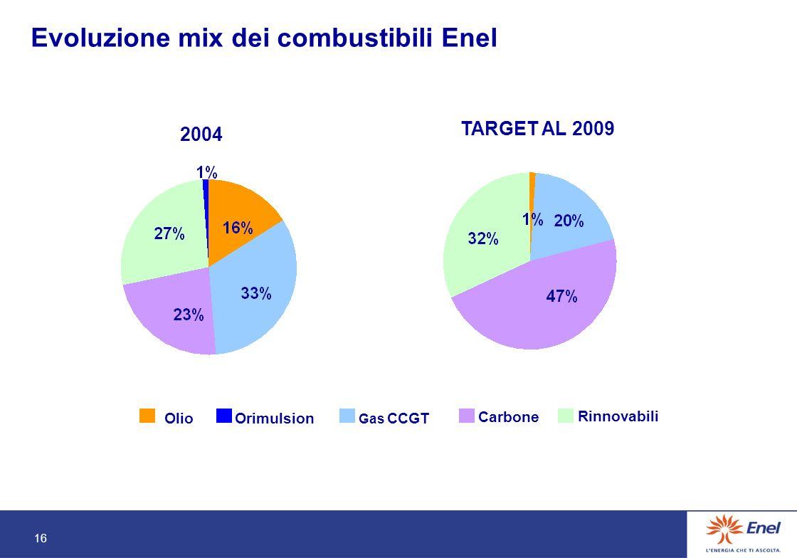 16 Evoluzione mix dei combustibili Enel 2004 TARGET AL 2009 Olio Gas CCGT Carbone Rinnovabili Orimulsion