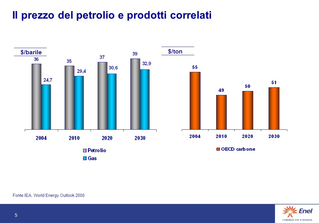 5 Il prezzo del petrolio e prodotti correlati Fonte IEA, World Energy Outlook 2005 $/barile $/ton