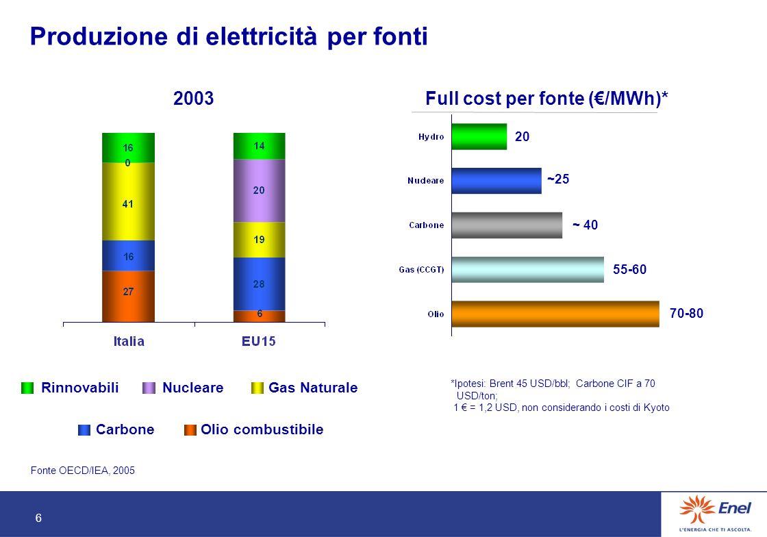 6 Produzione di elettricità per fonti Fonte OECD/IEA, 2005 RinnovabiliNucleareGas Naturale CarboneOlio combustibile *Ipotesi: Brent 45 USD/bbl; Carbone CIF a 70 USD/ton; 1 = 1,2 USD, non considerando i costi di Kyoto Full cost per fonte (/MWh)* ~25 20 ~ 40 70-80 55-60 2003