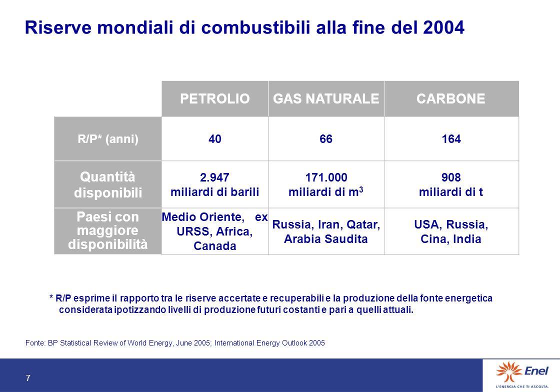 8 Produzione di elettricità per fonti- Anno 2003 % Fonte OECD/IEA, 2005 RinnovabiliNucleareGas NaturaleCarboneOlio combustibile