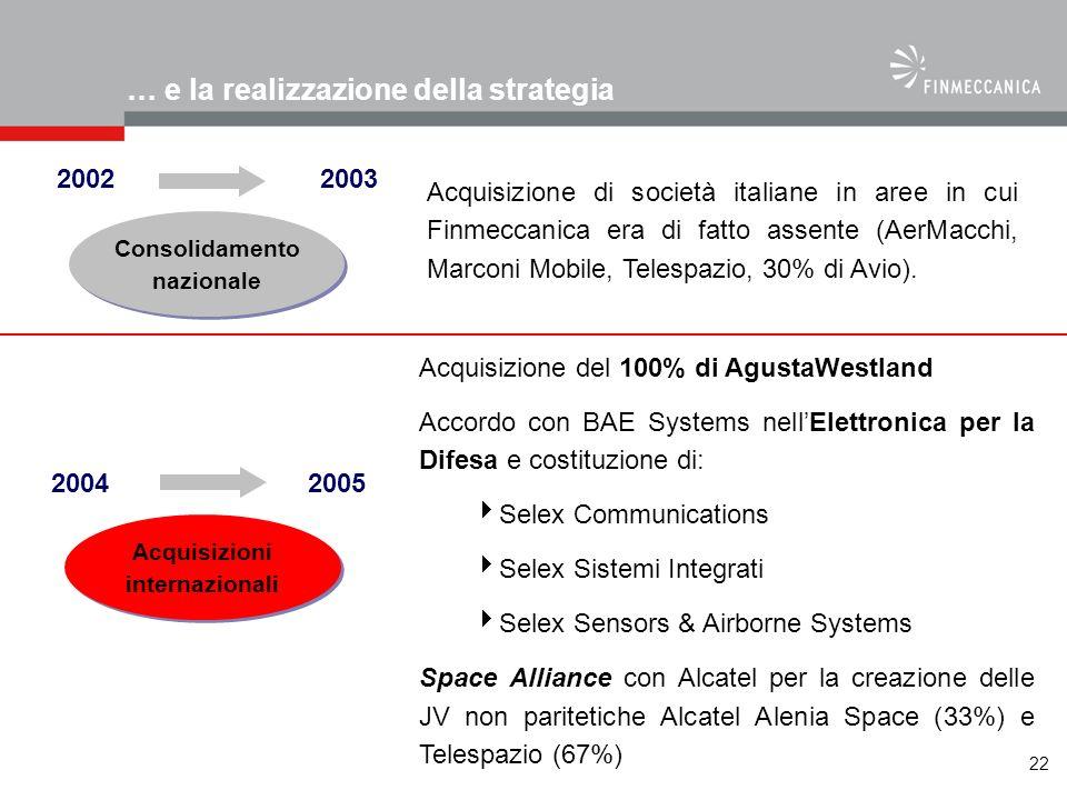 22 Acquisizione di società italiane in aree in cui Finmeccanica era di fatto assente (AerMacchi, Marconi Mobile, Telespazio, 30% di Avio). Acquisizion