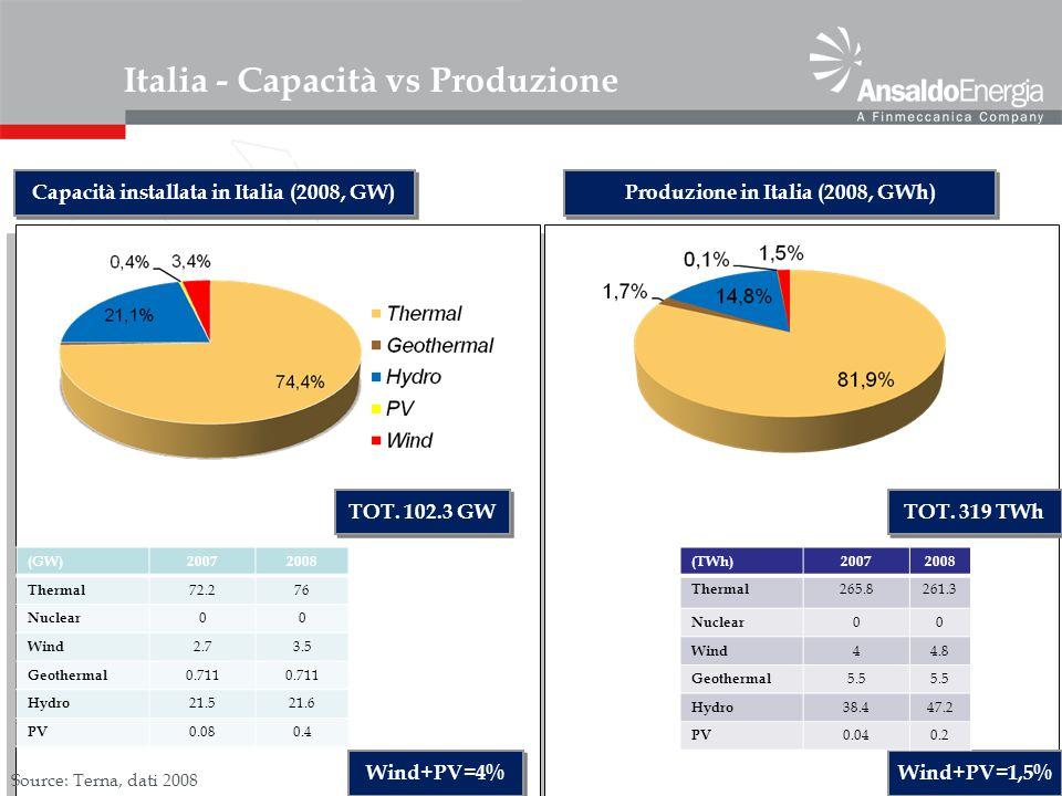 10 Source: Terna, dati 2008 (GW)20072008 Thermal 72.276 Nuclear 00 Wind 2.73.5 Geothermal 0.711 Hydro 21.521.6 PV 0.080.4 Italia - Capacità vs Produzi