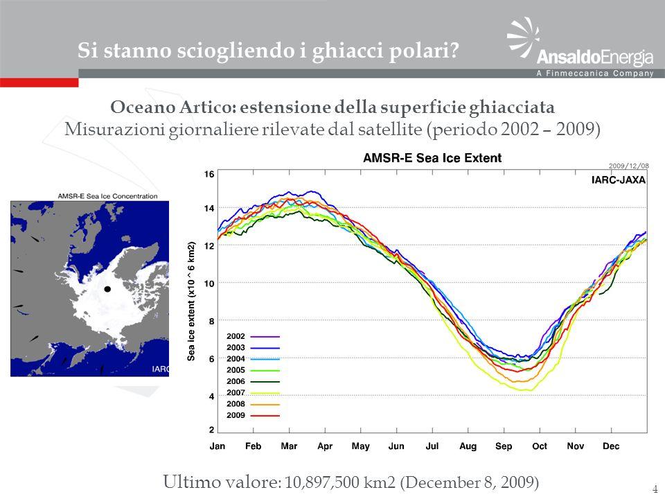 4 Si stanno sciogliendo i ghiacci polari? Oceano Artico: estensione della superficie ghiacciata Misurazioni giornaliere rilevate dal satellite (period
