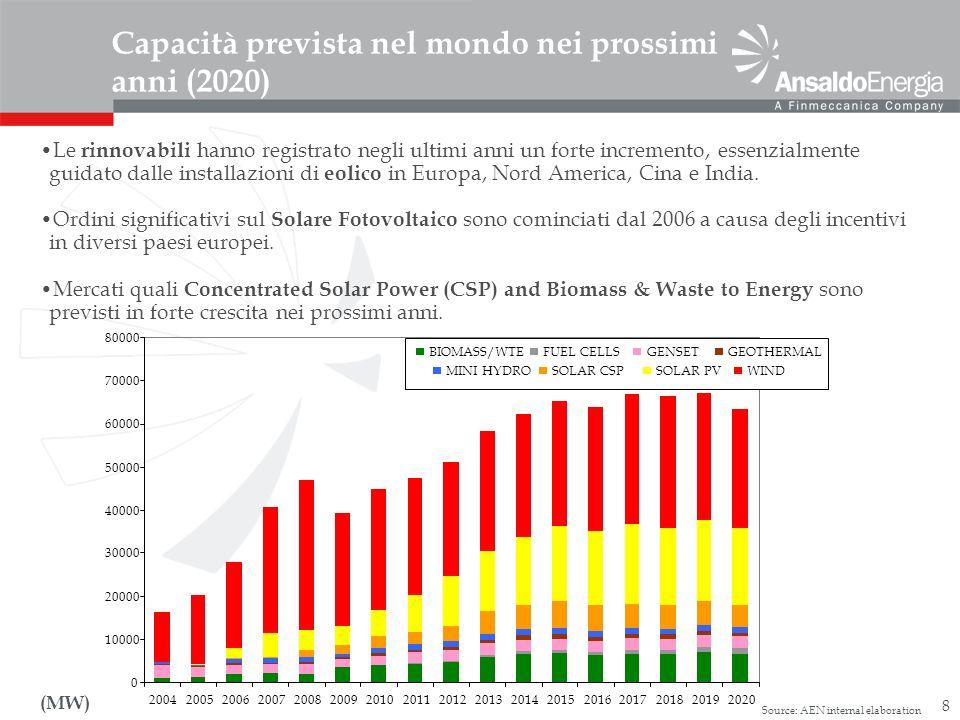 8 Capacità prevista nel mondo nei prossimi anni (2020) Source: AEN internal elaboration (MW) BIOMASS/WTEFUEL CELLSGENSETGEOTHERMAL MINI HYDROSOLAR CSP