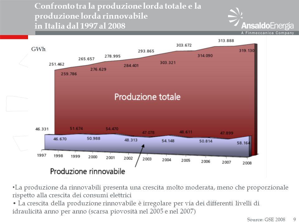 9 Confronto tra la produzione lorda totale e la produzione lorda rinnovabile in Italia dal 1997 al 2008 La produzione da rinnovabili presenta una crescita molto moderata, meno che proporzionale rispetto alla crescita dei consumi elettrici La crescita della produzione rinnovabile è irregolare per via dei differenti livelli di idraulicità anno per anno (scarsa piovosità nel 2005 e nel 2007) Source: GSE 2008 GWh