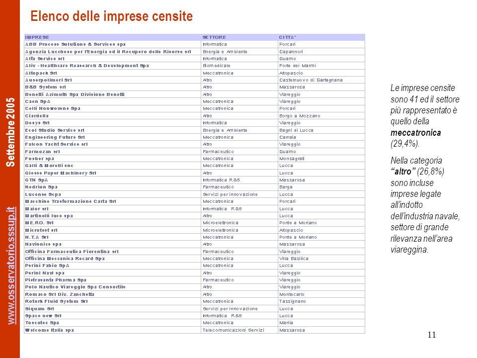 www.osservatorio.sssup.itwww.osservatorio.sssup.it Settembre 2005 11 Elenco delle imprese censite Le imprese censite sono 41 ed il settore più rappresentato è quello della meccatronica (29,4%).