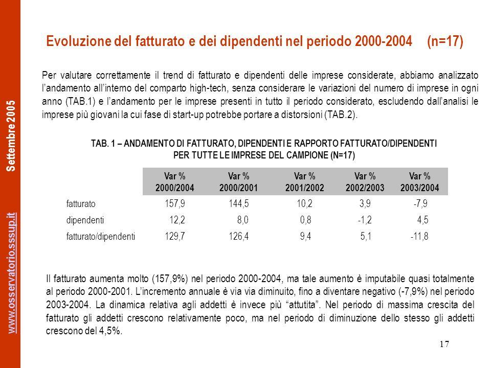 www.osservatorio.sssup.itwww.osservatorio.sssup.it Settembre 2005 17 Evoluzione del fatturato e dei dipendenti nel periodo 2000-2004 (n=17) Var % 2000/2004 Var % 2000/2001 Var % 2001/2002 Var % 2002/2003 Var % 2003/2004 fatturato157,9144,510,23,9 -7,9 dipendenti 12,2 8,0 0,8-1,2 4,5 fatturato/dipendenti129,7126,4 9,4 5,1-11,8 TAB.