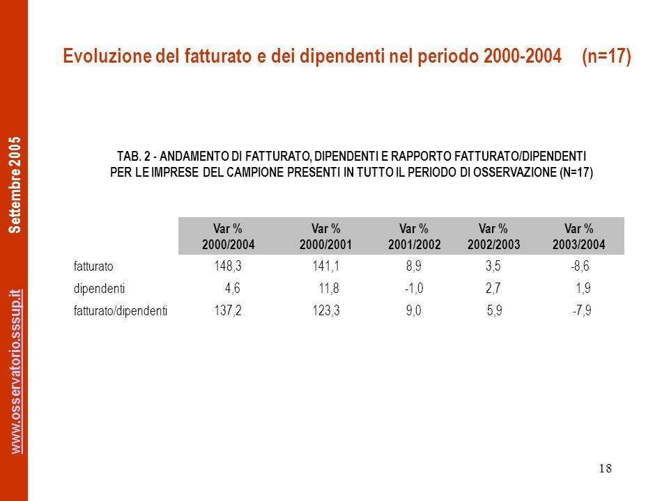www.osservatorio.sssup.itwww.osservatorio.sssup.it Settembre 2005 18 Evoluzione del fatturato e dei dipendenti nel periodo 2000-2004 (n=17) TAB.