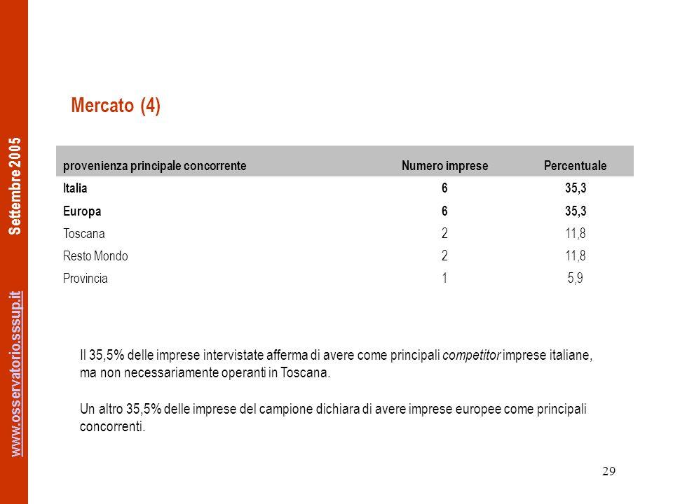 www.osservatorio.sssup.itwww.osservatorio.sssup.it Settembre 2005 29 Mercato (4) provenienza principale concorrenteNumero impresePercentuale Italia635,3 Europa635,3 Toscana211,8 Resto Mondo211,8 Provincia15,9 Il 35,5% delle imprese intervistate afferma di avere come principali competitor imprese italiane, ma non necessariamente operanti in Toscana.