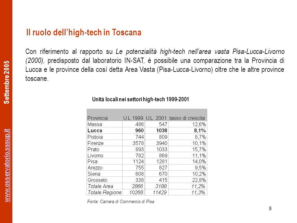 www.osservatorio.sssup.itwww.osservatorio.sssup.it Settembre 2005 8 Il ruolo dellhigh-tech in Toscana Con riferimento al rapporto su Le potenzialità high-tech nellarea vasta Pisa-Lucca-Livorno (2000), predisposto dal laboratorio IN-SAT, è possibile una comparazione tra la Provincia di Lucca e le province della così detta Area Vasta (Pisa-Lucca-Livorno) oltre che le altre province toscane.