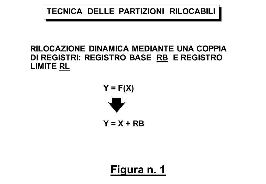 Figura n. 1 TECNICA DELLE PARTIZIONI RILOCABILI RILOCAZIONE DINAMICA MEDIANTE UNA COPPIA DI REGISTRI: REGISTRO BASE RB E REGISTRO LIMITE RL Y = F(X) Y