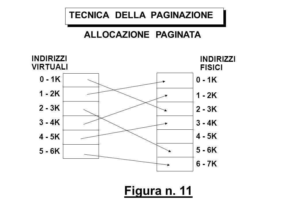 Figura n. 11 TECNICA DELLA PAGINAZIONE ALLOCAZIONE PAGINATA INDIRIZZI VIRTUALI 0 - 1K 1 - 2K 2 - 3K 3 - 4K 4 - 5K 5 - 6K INDIRIZZI FISICI 0 - 1K 1 - 2