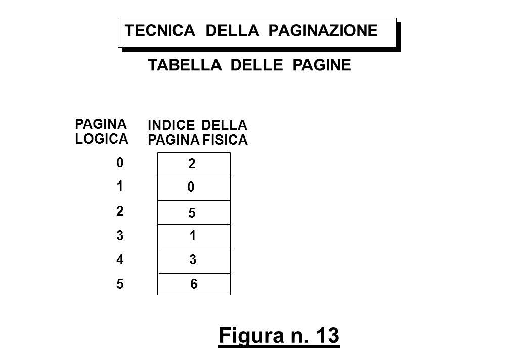 Figura n. 13 TECNICA DELLA PAGINAZIONE TABELLA DELLE PAGINE PAGINA LOGICA INDICE DELLA PAGINA FISICA 0 1 2 3 4 5 2 0 5 1 3 6