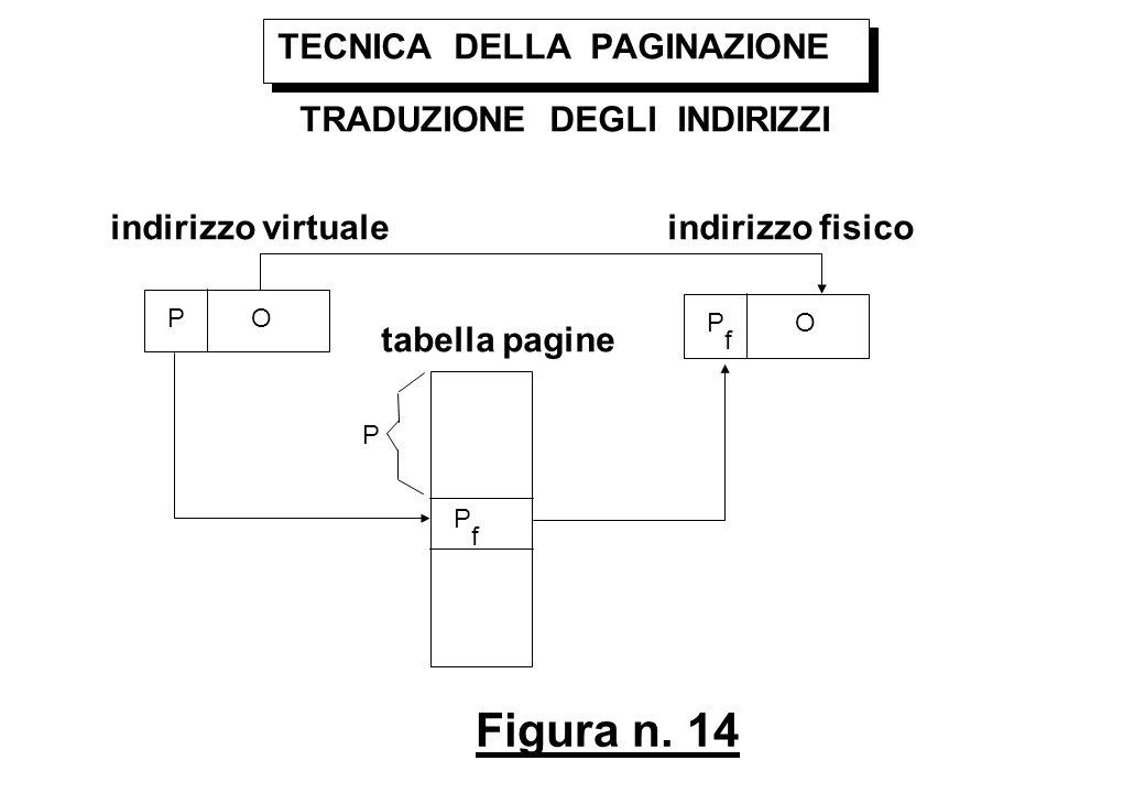 Figura n. 14 TECNICA DELLA PAGINAZIONE TRADUZIONE DEGLI INDIRIZZI P O P f OP f indirizzo virtualeindirizzo fisico tabella pagine P