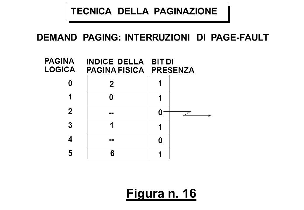 Figura n. 16 TECNICA DELLA PAGINAZIONE DEMAND PAGING: INTERRUZIONI DI PAGE-FAULT PAGINA LOGICA INDICE DELLA PAGINA FISICA 0 1 2 3 4 5 2 0 -- 1 6 BIT D