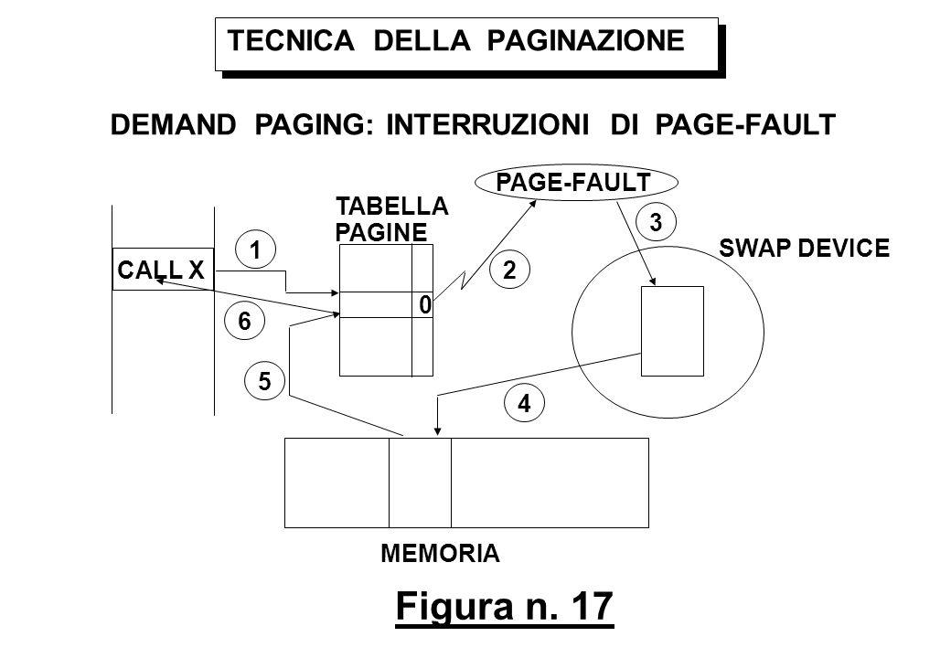 Figura n. 17 TECNICA DELLA PAGINAZIONE DEMAND PAGING: INTERRUZIONI DI PAGE-FAULT CALL X 0 PAGE-FAULT MEMORIA TABELLA PAGINE 1 2 3 4 5 6 SWAP DEVICE