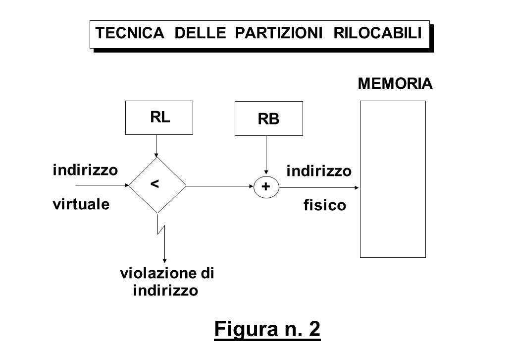 Figura n. 2 TECNICA DELLE PARTIZIONI RILOCABILI RL RB < + MEMORIA indirizzo virtuale indirizzo fisico violazione di indirizzo