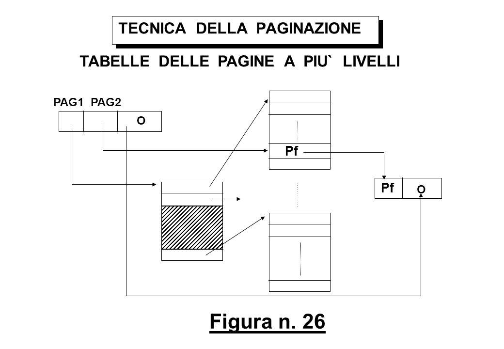 Figura n. 26 TECNICA DELLA PAGINAZIONE TABELLE DELLE PAGINE A PIU` LIVELLI O PAG1 PAG2 O Pf