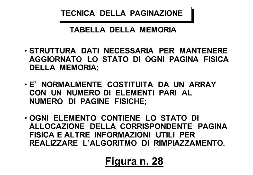 Figura n. 28 TECNICA DELLA PAGINAZIONE TABELLA DELLA MEMORIA STRUTTURA DATI NECESSARIA PER MANTENERE AGGIORNATO LO STATO DI OGNI PAGINA FISICA DELLA M