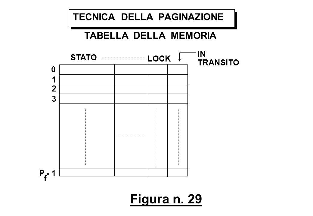 Figura n. 29 TECNICA DELLA PAGINAZIONE TABELLA DELLA MEMORIA STATO LOCK IN TRANSITO 0 1 2 3 P - 1 f