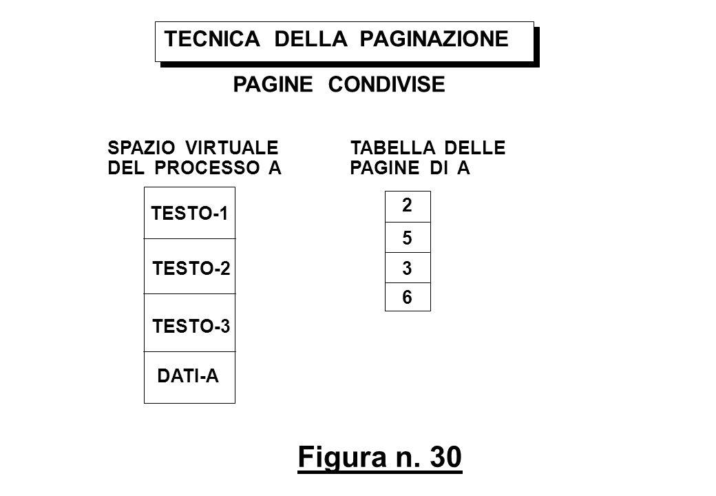 Figura n. 30 TECNICA DELLA PAGINAZIONE PAGINE CONDIVISE SPAZIO VIRTUALE DEL PROCESSO A TESTO-1 TESTO-2 TESTO-3 DATI-A TABELLA DELLE PAGINE DI A 2 5 3