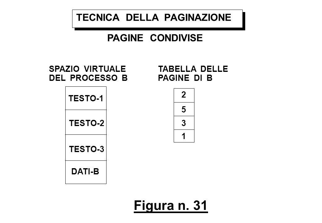 Figura n. 31 TECNICA DELLA PAGINAZIONE PAGINE CONDIVISE SPAZIO VIRTUALE DEL PROCESSO B TESTO-1 TESTO-2 TESTO-3 DATI-B TABELLA DELLE PAGINE DI B 2 5 3