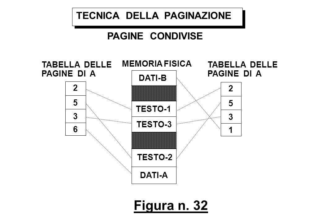 Figura n. 32 TECNICA DELLA PAGINAZIONE PAGINE CONDIVISE MEMORIA FISICA TABELLA DELLE PAGINE DI A 2 5 3 1 TABELLA DELLE PAGINE DI A 2 5 3 6 TESTO-1 TES