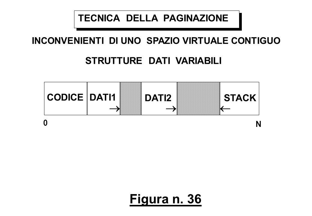 Figura n. 36 TECNICA DELLA PAGINAZIONE INCONVENIENTI DI UNO SPAZIO VIRTUALE CONTIGUO STRUTTURE DATI VARIABILI 0 N CODICEDATI1 DATI2STACK
