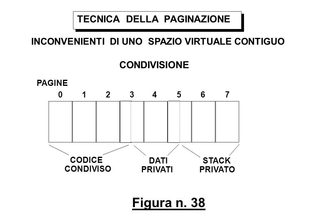 Figura n. 38 TECNICA DELLA PAGINAZIONE INCONVENIENTI DI UNO SPAZIO VIRTUALE CONTIGUO CONDIVISIONE PAGINE 01234567 CODICE CONDIVISO DATI PRIVATI STACK