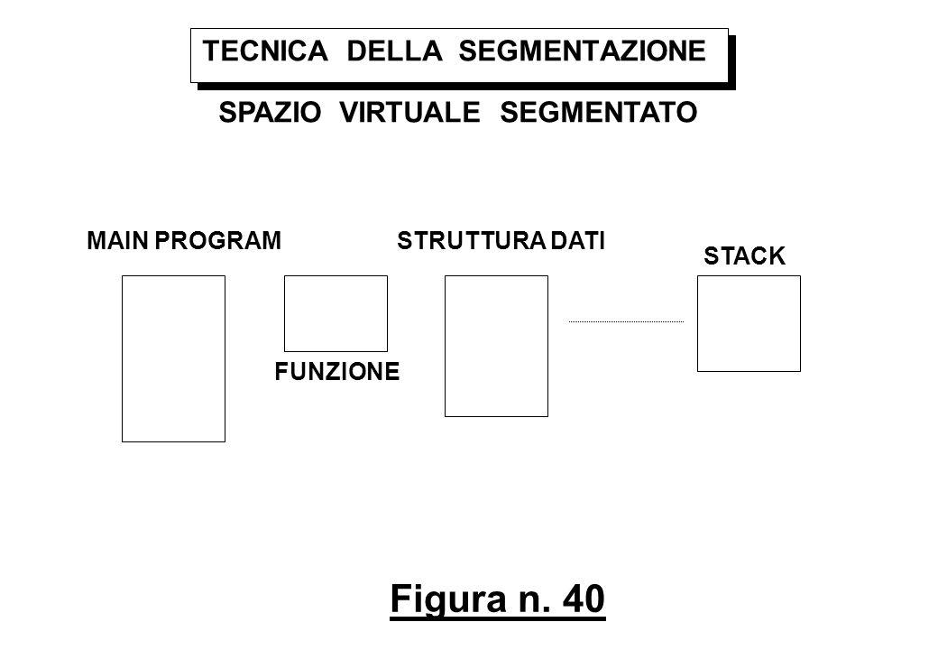Figura n. 40 TECNICA DELLA SEGMENTAZIONE SPAZIO VIRTUALE SEGMENTATO MAIN PROGRAM FUNZIONE STRUTTURA DATI STACK