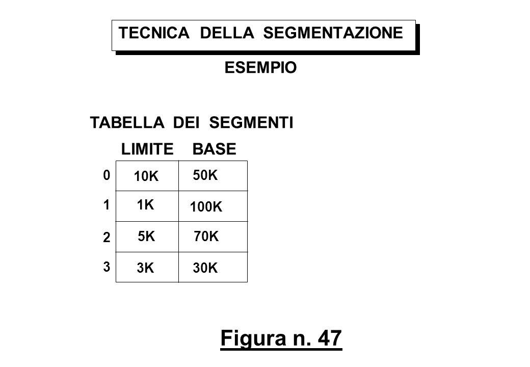 Figura n. 47 TECNICA DELLA SEGMENTAZIONE ESEMPIO TABELLA DEI SEGMENTI LIMITE BASE 0 1 2 3 10K 1K 5K 3K 50K 100K 70K 30K