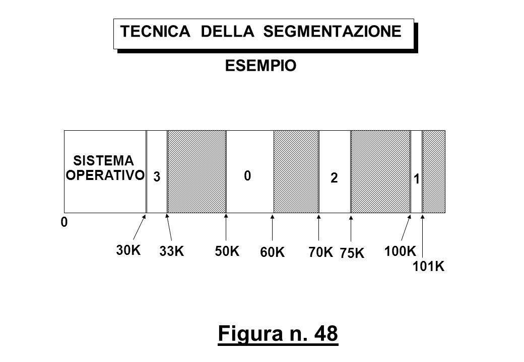 Figura n. 48 TECNICA DELLA SEGMENTAZIONE ESEMPIO SISTEMA OPERATIVO 0 30K 33K50K 60K70K 75K 100K 101K 0 1 2 3