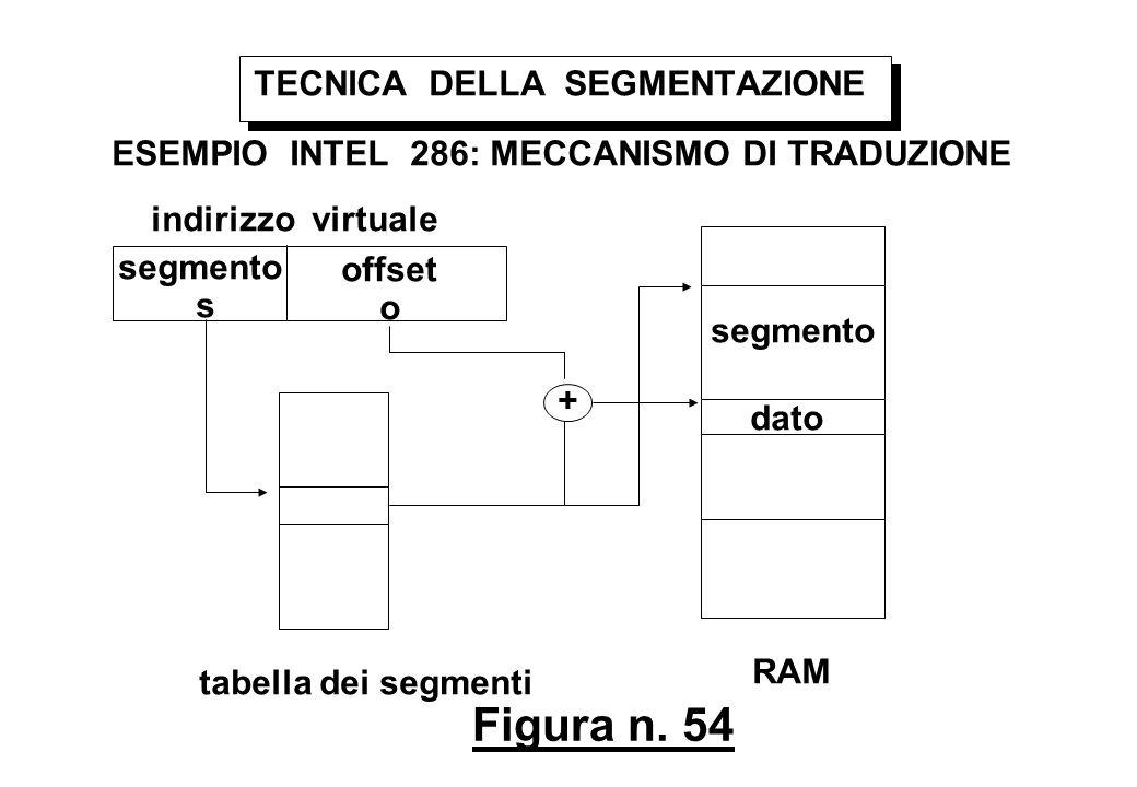 Figura n. 54 TECNICA DELLA SEGMENTAZIONE ESEMPIO INTEL 286: MECCANISMO DI TRADUZIONE indirizzo virtuale segmento s offset o dato tabella dei segmenti