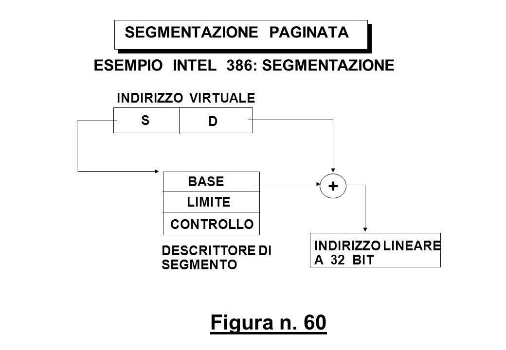 Figura n. 60 SEGMENTAZIONE PAGINATA ESEMPIO INTEL 386: SEGMENTAZIONE INDIRIZZO VIRTUALE S D BASE LIMITE CONTROLLO DESCRITTORE DI SEGMENTO + INDIRIZZO