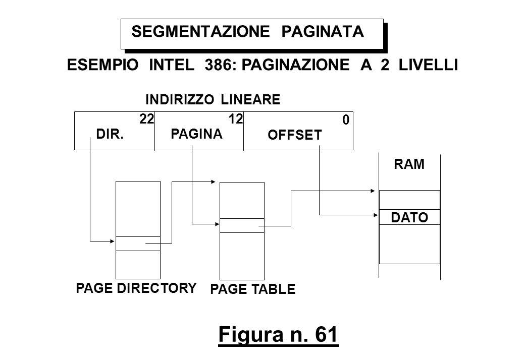 Figura n. 61 SEGMENTAZIONE PAGINATA ESEMPIO INTEL 386: PAGINAZIONE A 2 LIVELLI INDIRIZZO LINEARE 0 1222 OFFSET PAGINADIR. DATO RAM PAGE TABLE PAGE DIR