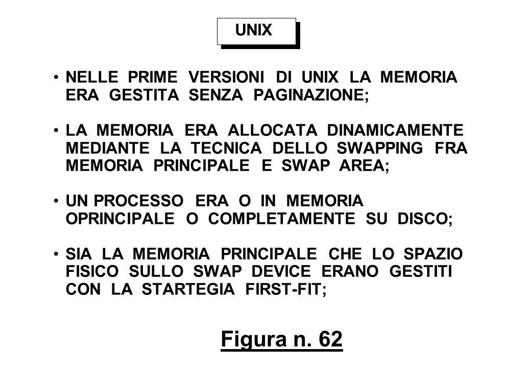 Figura n. 62 UNIX NELLE PRIME VERSIONI DI UNIX LA MEMORIA ERA GESTITA SENZA PAGINAZIONE; LA MEMORIA ERA ALLOCATA DINAMICAMENTE MEDIANTE LA TECNICA DEL