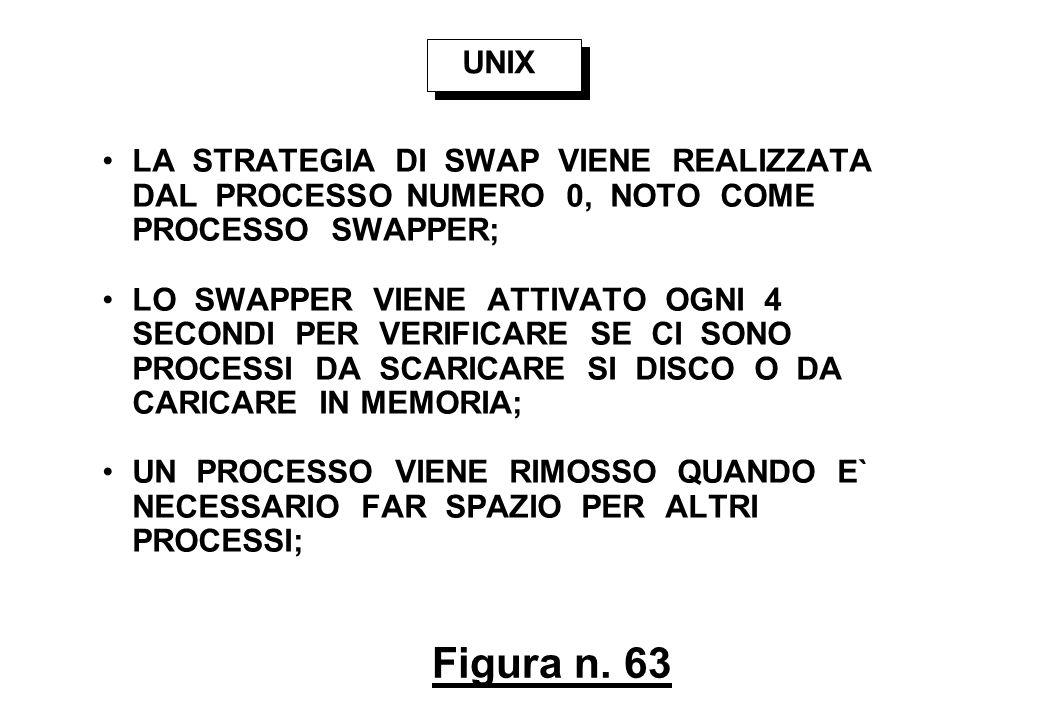 Figura n. 63 UNIX LA STRATEGIA DI SWAP VIENE REALIZZATA DAL PROCESSO NUMERO 0, NOTO COME PROCESSO SWAPPER; LO SWAPPER VIENE ATTIVATO OGNI 4 SECONDI PE