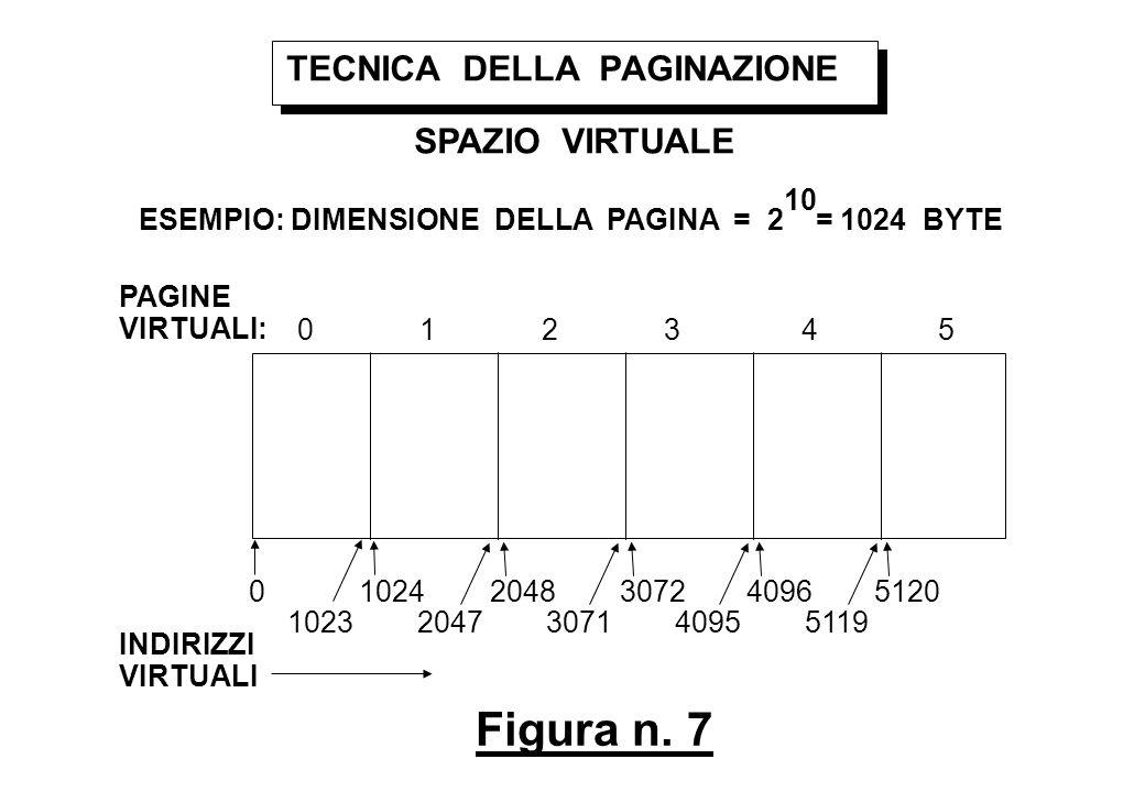 Figura n. 7 TECNICA DELLA PAGINAZIONE INDIRIZZI VIRTUALI 0 SPAZIO VIRTUALE PAGINE VIRTUALI: 0 1 2 3 4 5 ESEMPIO: DIMENSIONE DELLA PAGINA = 2 = 1024 BY