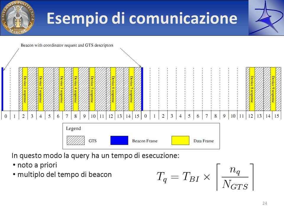 Esempio di comunicazione In questo modo la query ha un tempo di esecuzione: noto a priori multiplo del tempo di beacon 24