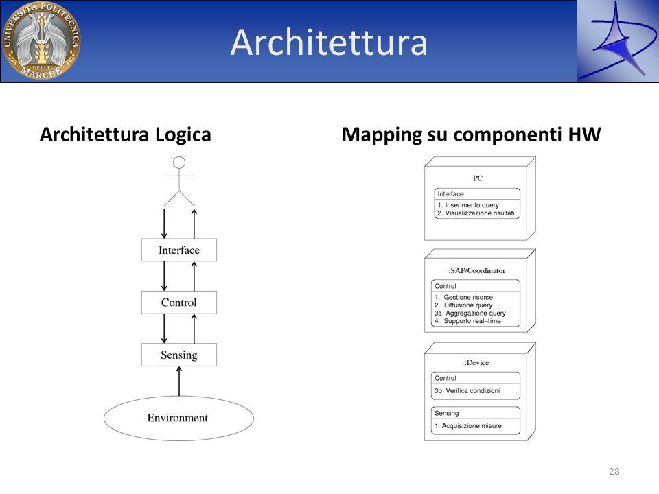 Architettura Architettura LogicaMapping su componenti HW 28