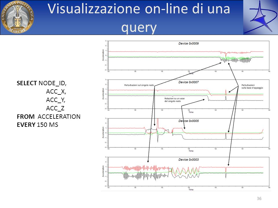 Visualizzazione on-line di una query 36 SELECT NODE_ID, ACC_X, ACC_Y, ACC_Z FROM ACCELERATION EVERY 150 MS