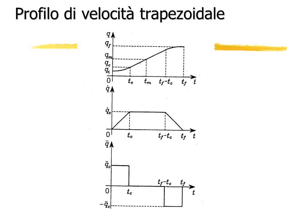 Profilo di velocità trapezoidale