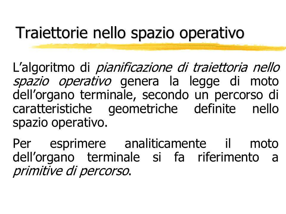 Traiettorie nello spazio operativo Lalgoritmo di pianificazione di traiettoria nello spazio operativo genera la legge di moto dellorgano terminale, se